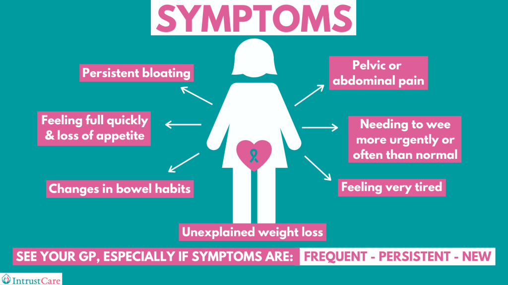 Symptoms of ovarian cancer infographic
