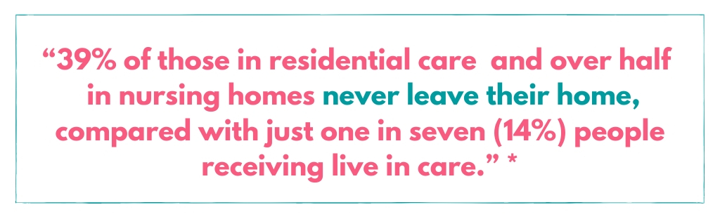 percentages showing how many people leave their home when in a care home vs how many people leave home with live in care